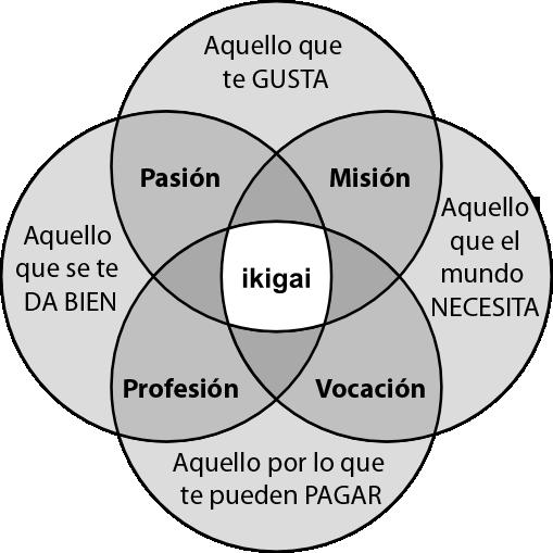 ikigai para trabajar desde casa